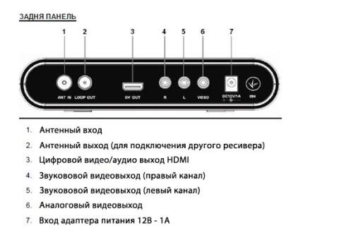 Как выбрать цифровую приставку ради телевизора